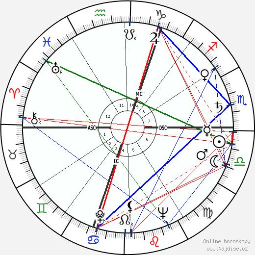 Karel Dillen wikipedie wiki 2018, 2019 horoskop