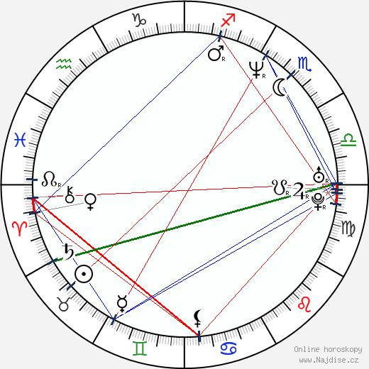 Karel Dobrý wikipedie wiki 2019, 2020 horoskop