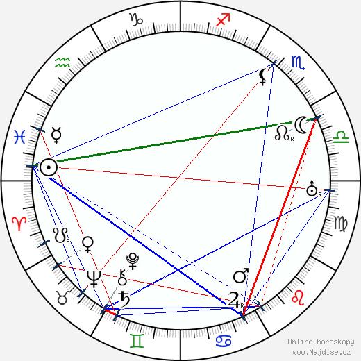 Karel Dostal wikipedie wiki 2019, 2020 horoskop