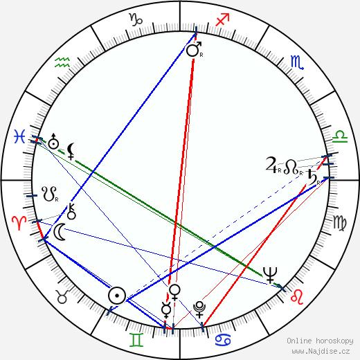 Karel Effa wikipedie wiki 2017, 2018 horoskop
