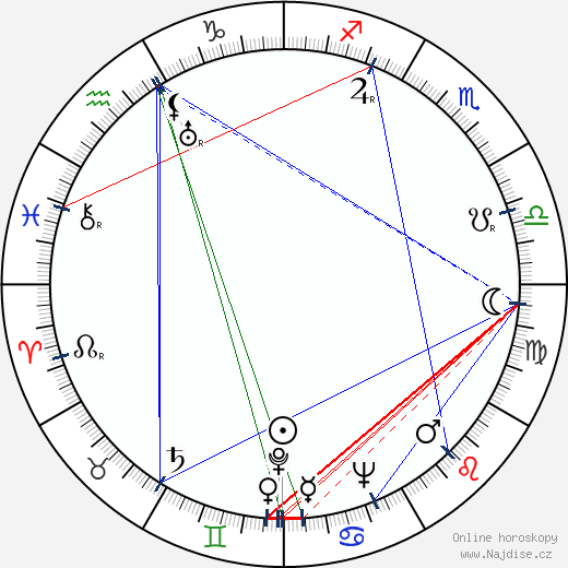 Karel Fabián wikipedie wiki 2018, 2019 horoskop