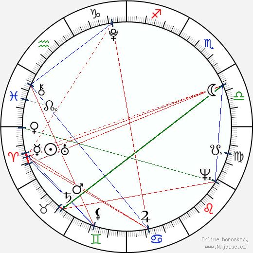 Karel Felix Sardinský wikipedie wiki 2019, 2020 horoskop