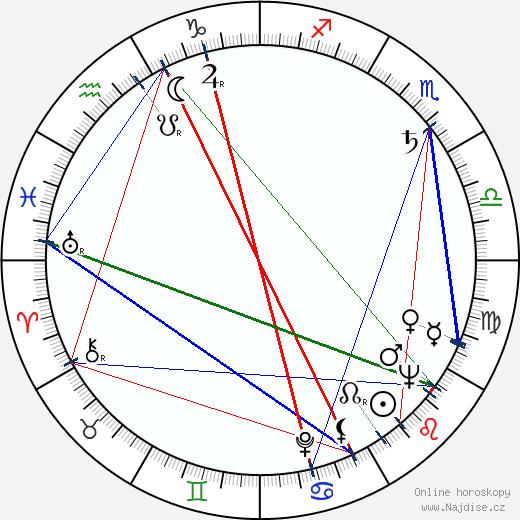 Karel Fiala wikipedie wiki 2019, 2020 horoskop