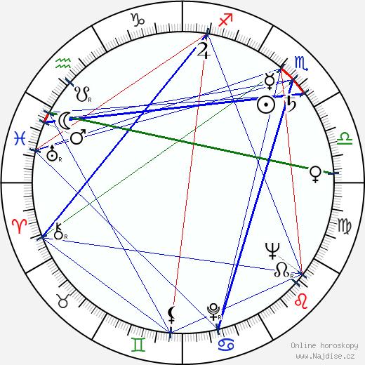Karel Fridrich wikipedie wiki 2018, 2019 horoskop