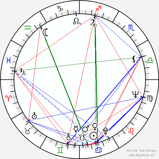 Karel Hábl wikipedie wiki 2019, 2020 horoskop