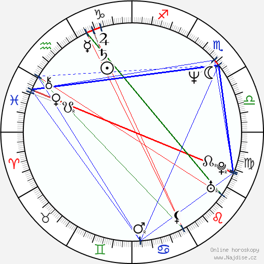 Karel Habsbursko-Lotrinský wikipedie wiki 2019, 2020 horoskop