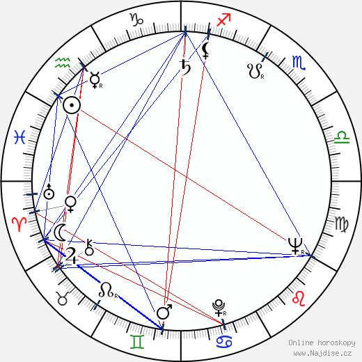 Karel Hanuš wikipedie wiki 2017, 2018 horoskop