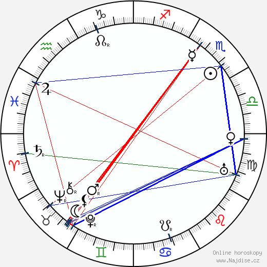 Karel Hašler wikipedie wiki 2020, 2021 horoskop