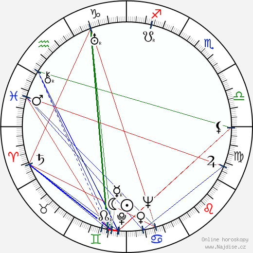 Karel Höger wikipedie wiki 2020, 2021 horoskop