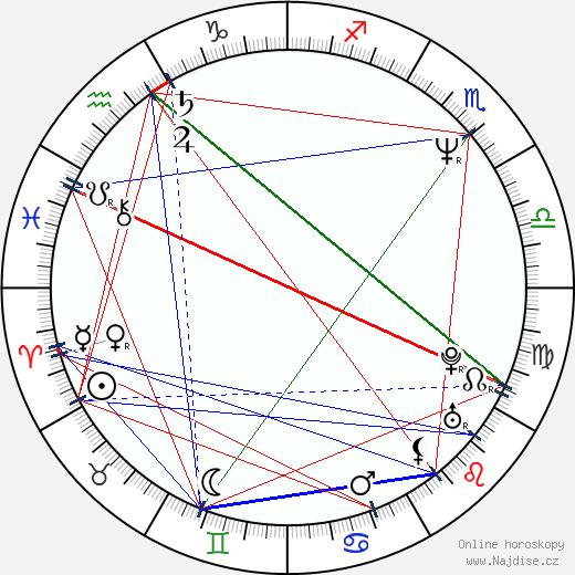 Karel Holas wikipedie wiki 2017, 2018 horoskop
