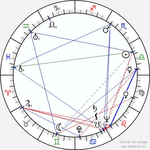 Karel Houska wikipedie wiki 2020, 2021 horoskop