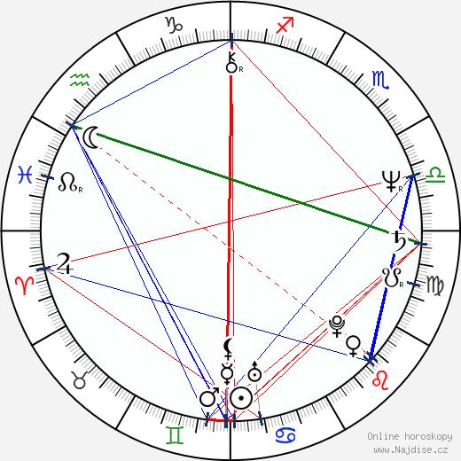 Karel Hovorka ml. wikipedie wiki 2019, 2020 horoskop