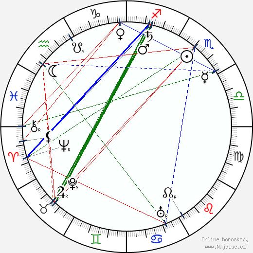 Karel Hron wikipedie wiki 2018, 2019 horoskop