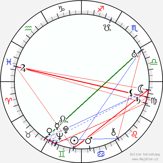 Karel Hruška wikipedie wiki 2017, 2018 horoskop