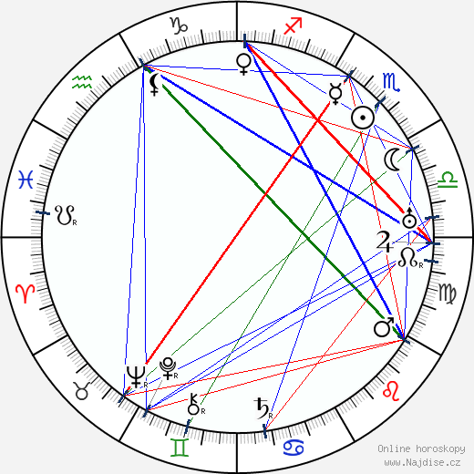 Karel Hugo Hilar wikipedie wiki 2020, 2021 horoskop