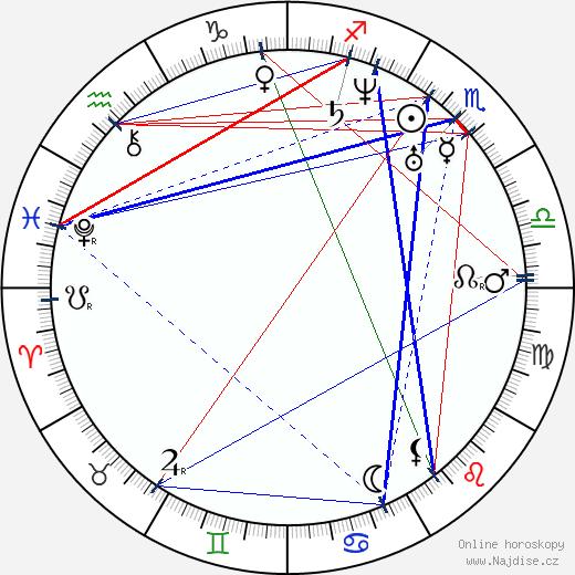 Karel Hynek Mácha wikipedie wiki 2019, 2020 horoskop