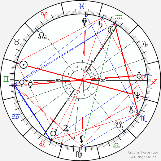 Karel IV. wikipedie wiki 2018, 2019 horoskop