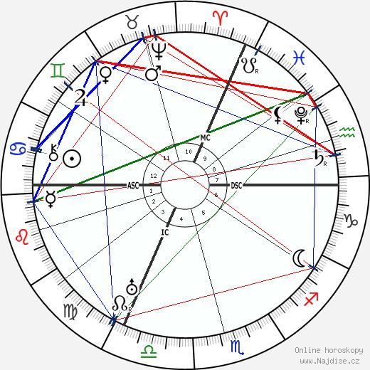 Karel IX. Francouzský wikipedie wiki 2019, 2020 horoskop