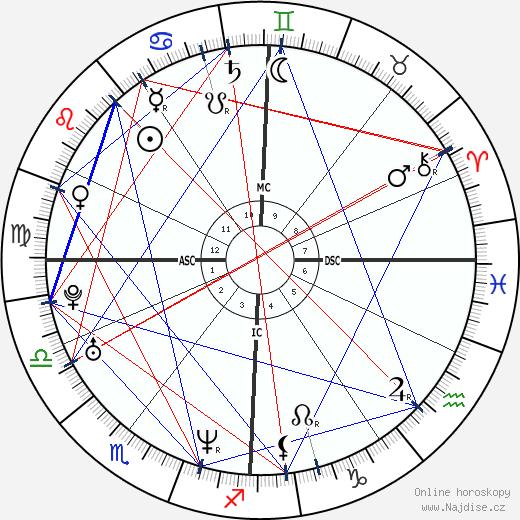 Karel Janeček wikipedie wiki 2018, 2019 horoskop