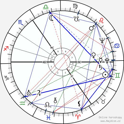 Karel Kaers wikipedie wiki 2018, 2019 horoskop