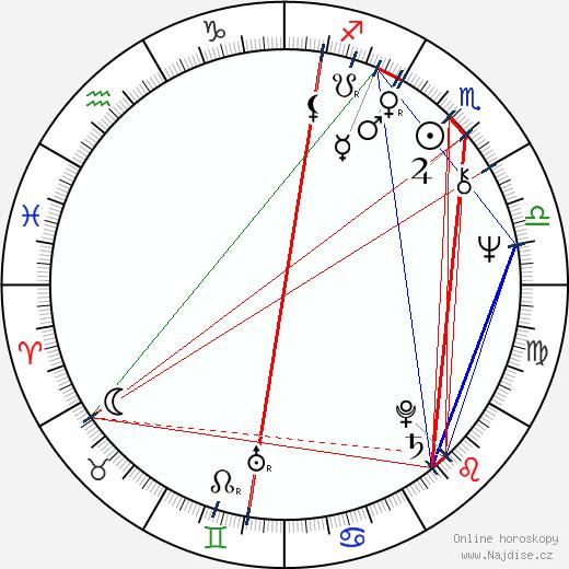 Karel Kahovec wikipedie wiki 2018, 2019 horoskop