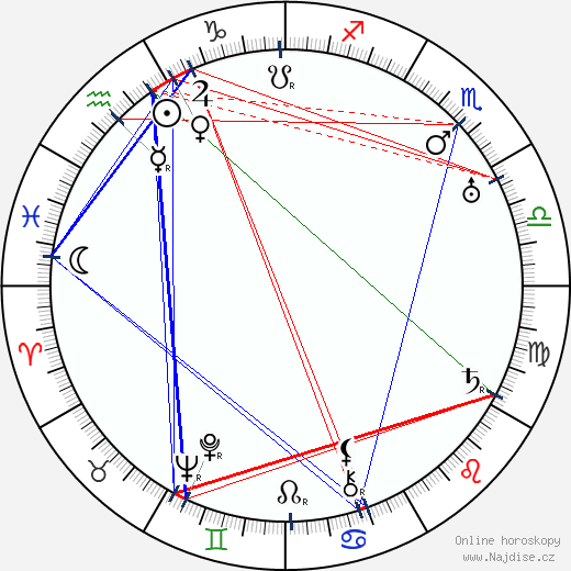 Karel Kalista wikipedie wiki 2019, 2020 horoskop