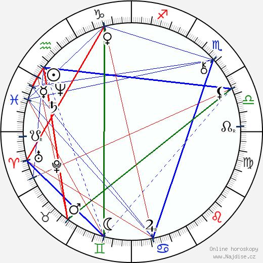 Karel Klostermann wikipedie wiki 2018, 2019 horoskop
