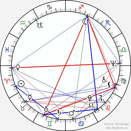 Karel Kryl wikipedie wiki 2018, 2019 horoskop