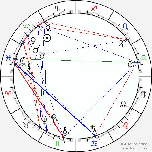 Karel Lamač wikipedie wiki 2019, 2020 horoskop