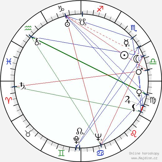 Karel Máj wikipedie wiki 2020, 2021 horoskop