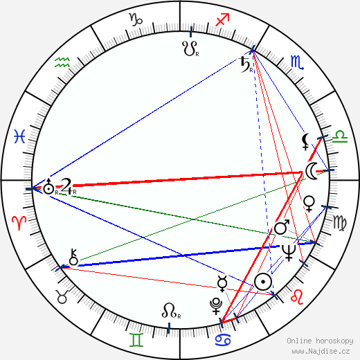 Karel Mareš wikipedie wiki 2020, 2021 horoskop