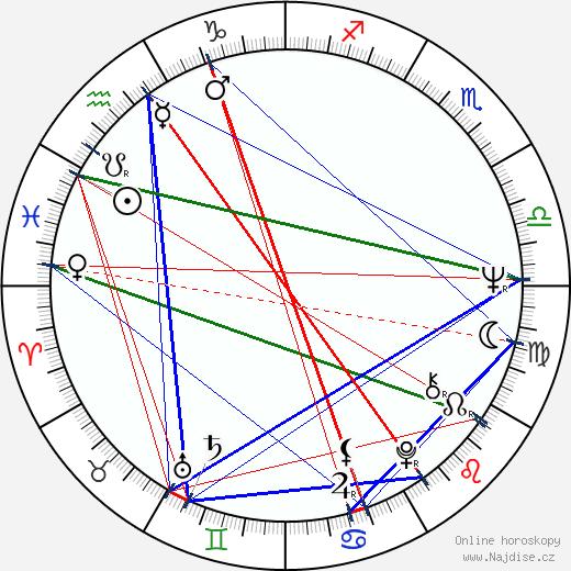 Karel Meister ml. wikipedie wiki 2020, 2021 horoskop