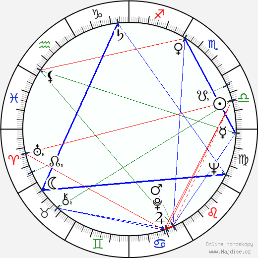 Karel Novák wikipedie wiki 2018, 2019 horoskop