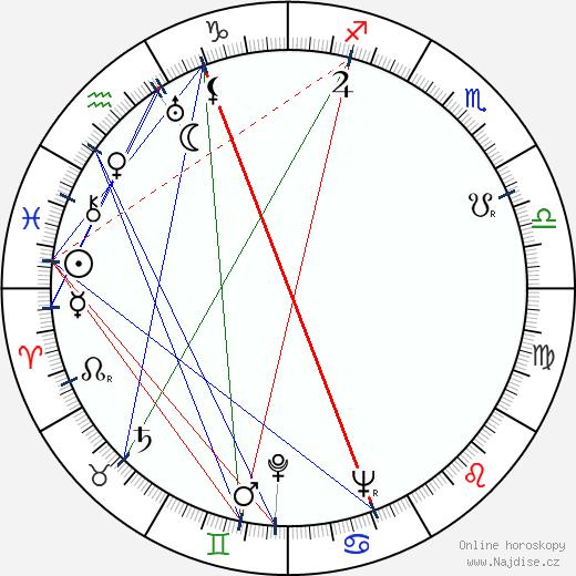 Karel Pavlík wikipedie wiki 2020, 2021 horoskop
