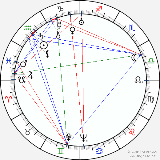 Karel Peyr wikipedie wiki 2020, 2021 horoskop
