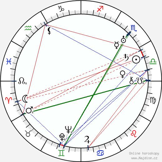 Karel Plicka wikipedie wiki 2018, 2019 horoskop