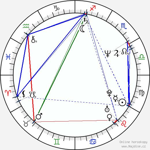 Karel Plíhal wikipedie wiki 2020, 2021 horoskop