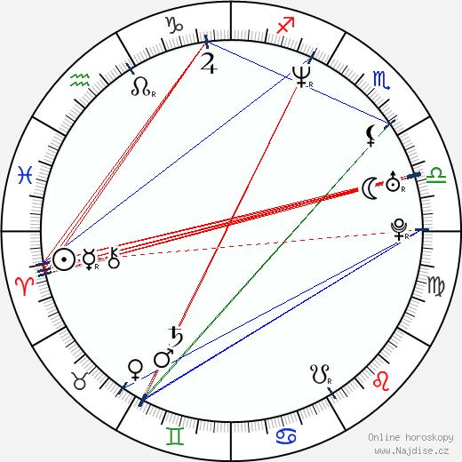 Karel Poborský wikipedie wiki 2020, 2021 horoskop