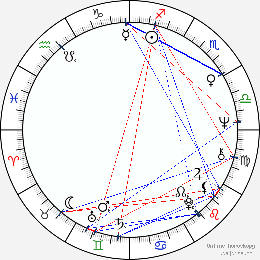 Karel Polišenský wikipedie wiki 2018, 2019 horoskop