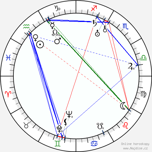 Karel Postranecký wikipedie wiki 2020, 2021 horoskop