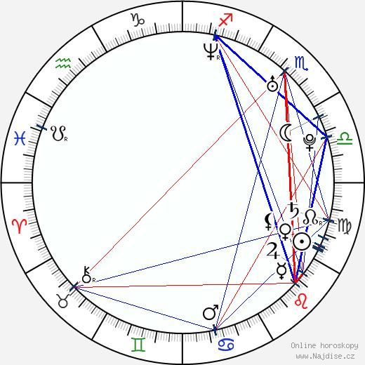 Karel Rachůnek wikipedie wiki 2019, 2020 horoskop