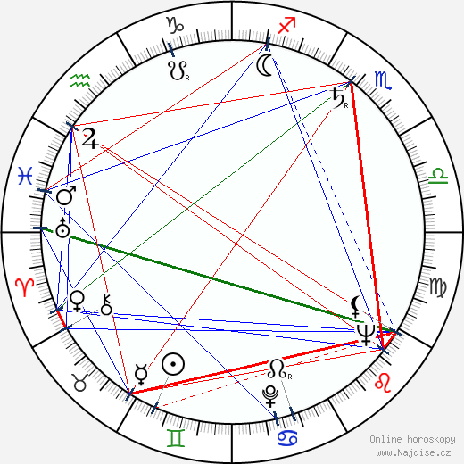 Karel Richter wikipedie wiki 2020, 2021 horoskop