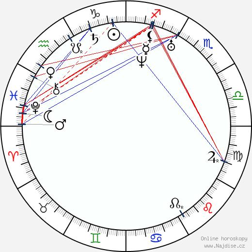 Karel Sabina wikipedie wiki 2018, 2019 horoskop