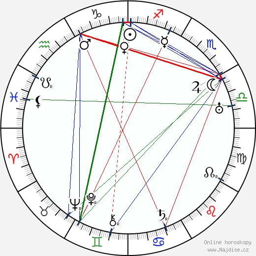 Karel Schinzel wikipedie wiki 2018, 2019 horoskop