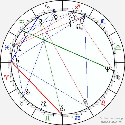 Karel Schwarzenberg wikipedie wiki 2019, 2020 horoskop