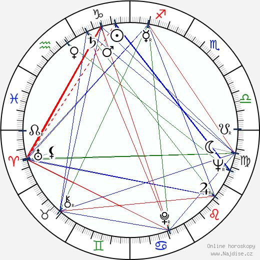 Karel Sekera wikipedie wiki 2020, 2021 horoskop