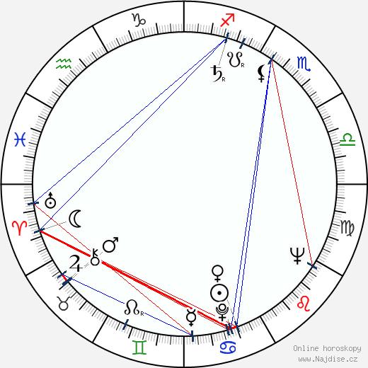 Karel Šiktanc wikipedie wiki 2018, 2019 horoskop
