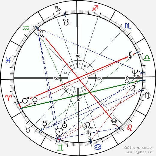 Karel Šíp wikipedie wiki 2020, 2021 horoskop