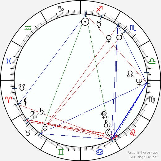 Karel Slach wikipedie wiki 2020, 2021 horoskop