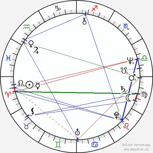 Karel Smyczek wikipedie wiki 2019, 2020 horoskop